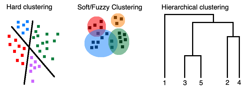 visualization of cluster types