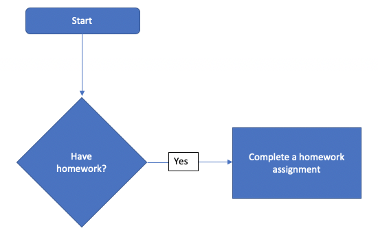 Flowchart showing if homework is yes then do assignment