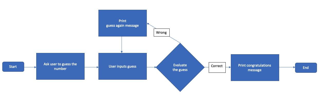 flowchart for number-guessing program